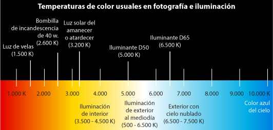 Diagrama de las distintas temperaturas de color.